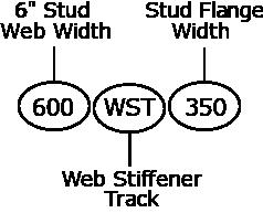 WST Clip Nomenclature